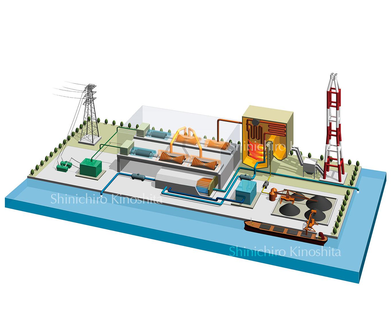 火力発電所のしくみ