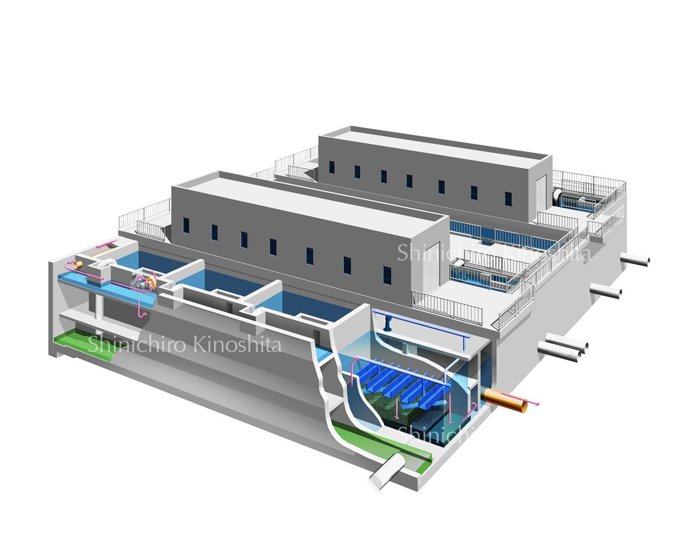 浄水場の仕組み